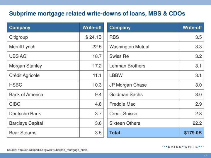 Subprime mortgage related write-downs of loans, MBS & CDOs