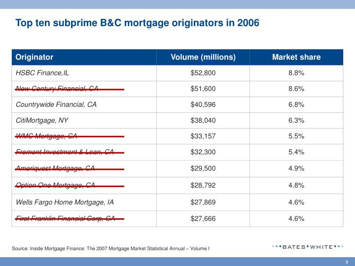 Top ten subprime b c mortgage originators in 2006