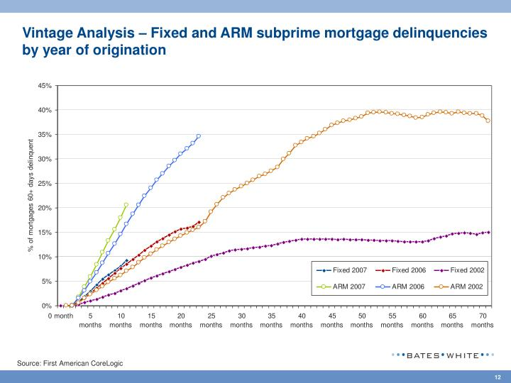 Vintage Analysis – Fixed and ARM subprime mortgage delinquencies by year of origination