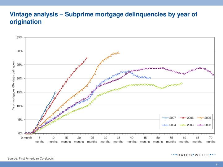 Vintage analysis – Subprime mortgage delinquencies by year of origination