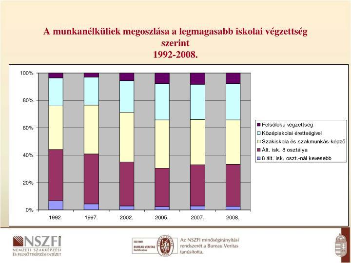 A munkanélküliek megoszlása a legmagasabb iskolai végzettség szerint