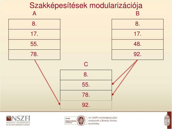 Szakképesítések modularizációja
