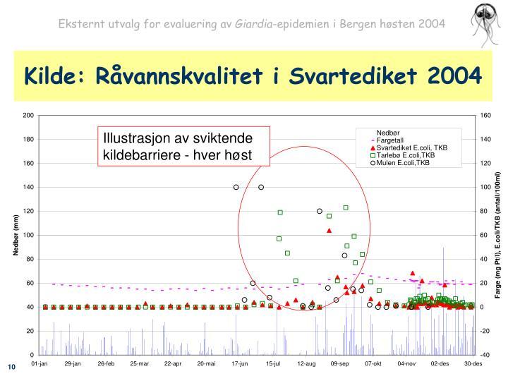 Kilde: Råvannskvalitet i Svartediket 2004