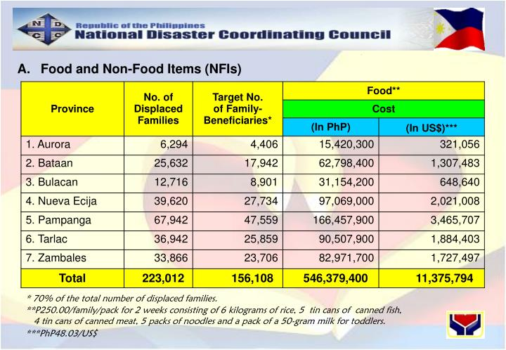 A.	Food and Non-Food Items (NFIs)