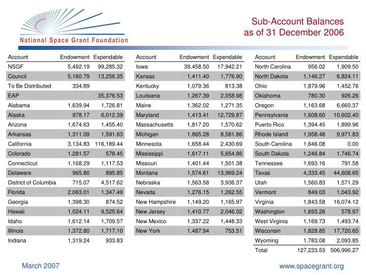Sub-Account Balances