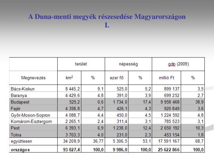 A Duna-menti megyék részesedése Magyarországon