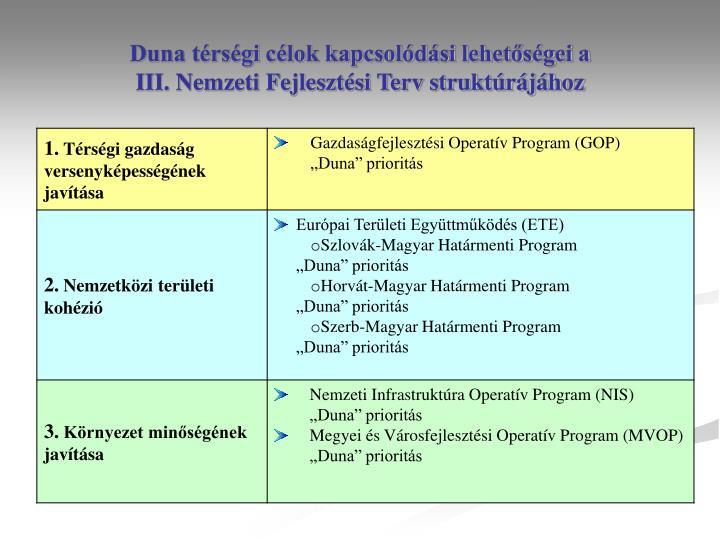 Duna térségi célok kapcsolódási lehetőségei a