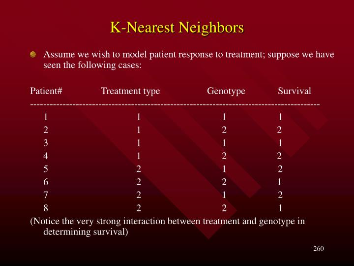 K-Nearest Neighbors