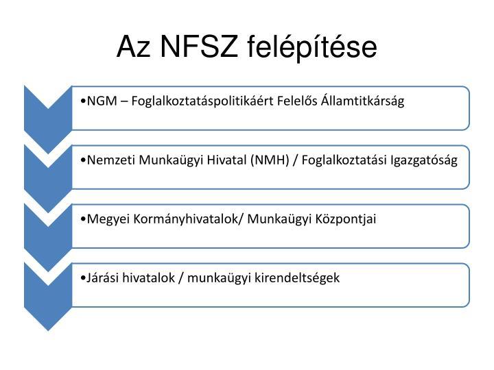 Az NFSZ felépítése
