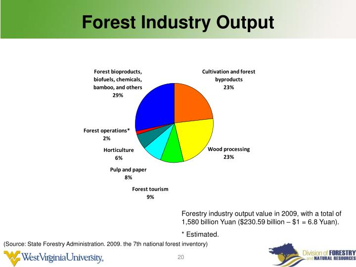 Forest Industry Output