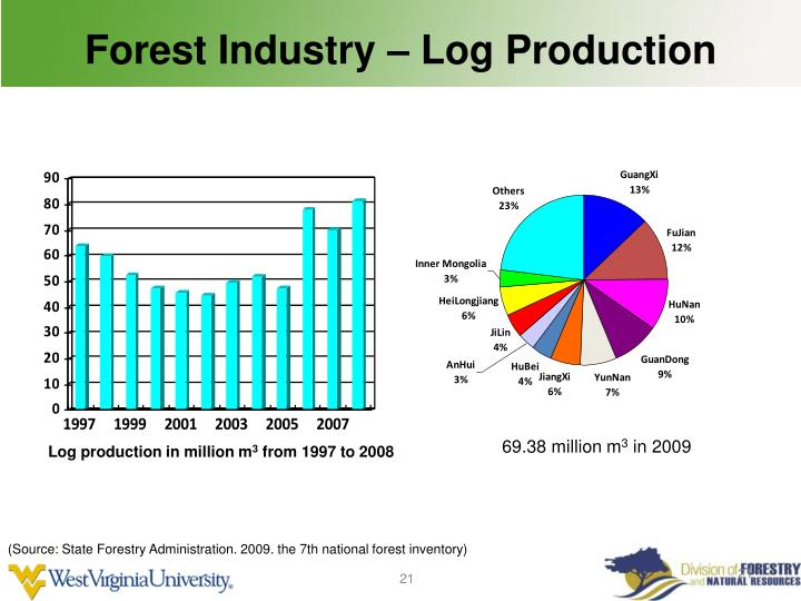 Forest Industry – Log Production