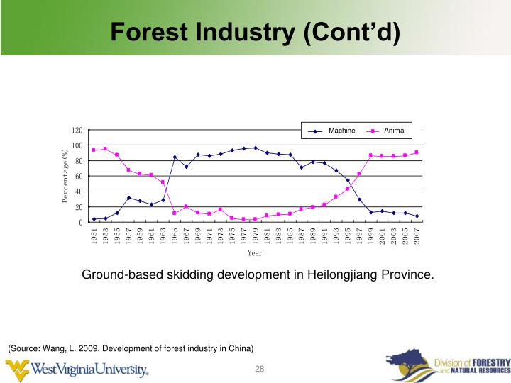 Forest Industry (Cont'd)