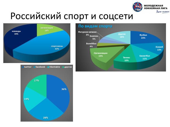 Российский спорт и