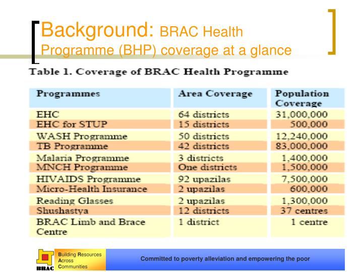 Background brac health programme bhp coverage at a glance