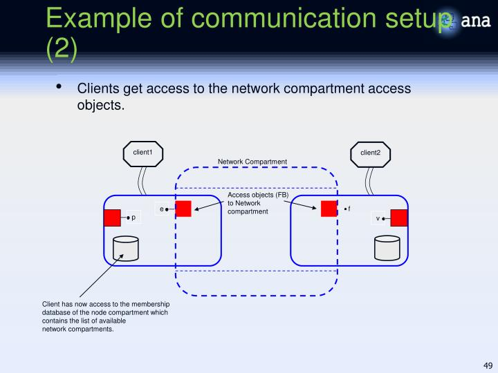 Example of communication setup (2)