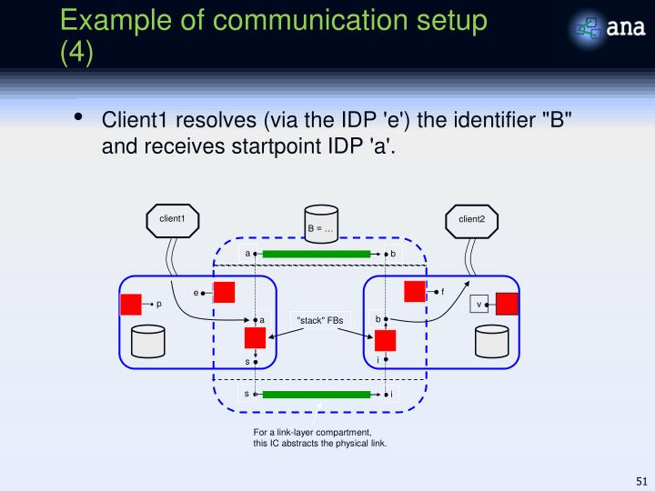 Example of communication setup