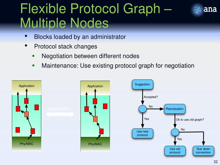 Flexible Protocol Graph – Multiple Nodes