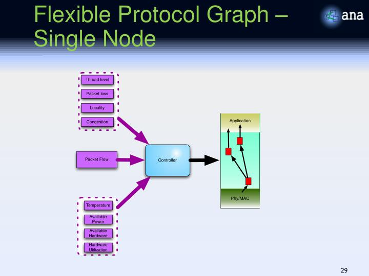 Flexible Protocol Graph – Single Node