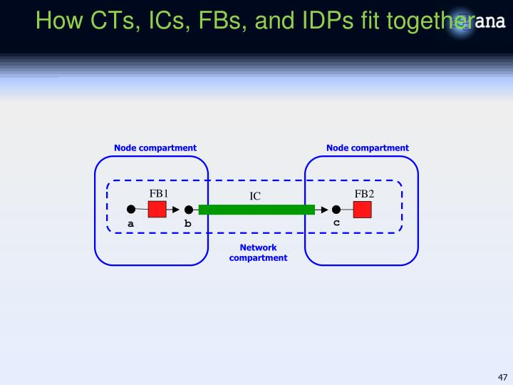 How CTs, ICs, FBs, and IDPs fit together