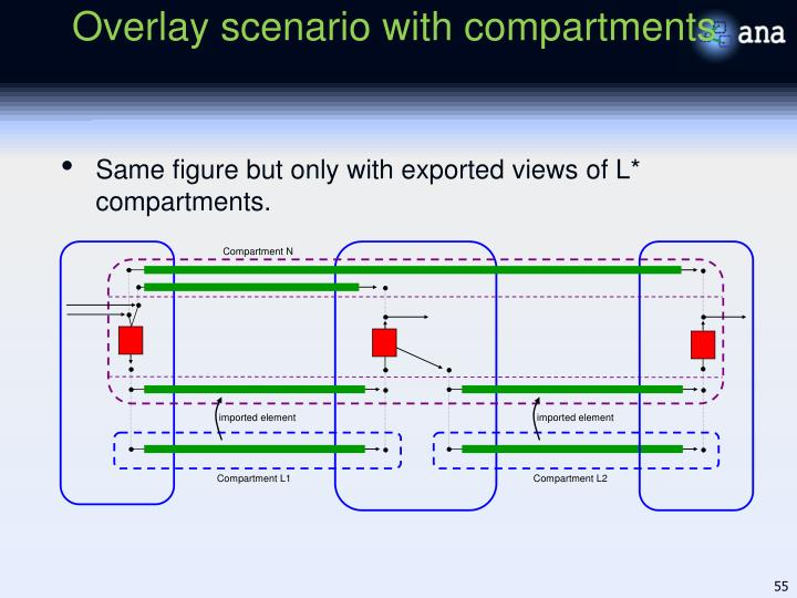 Same figure but only with exported views of L* compartments.