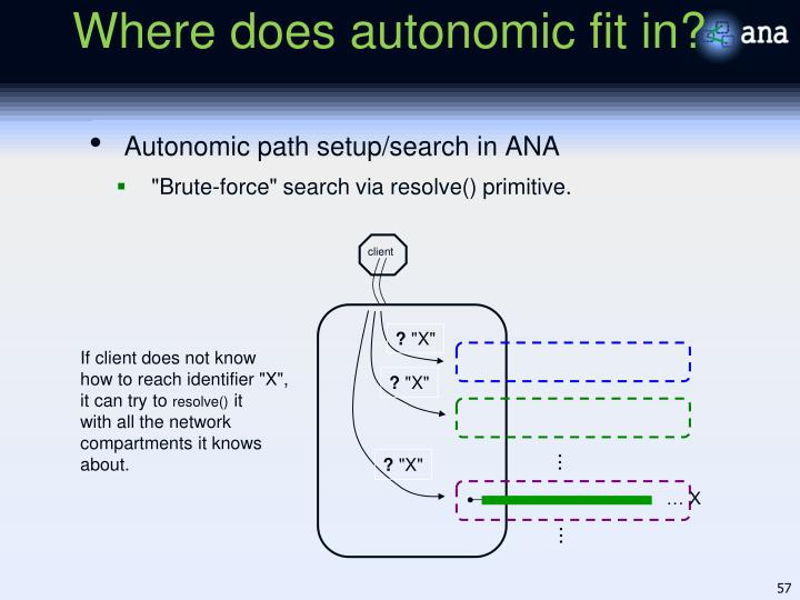 Where does autonomic fit in?