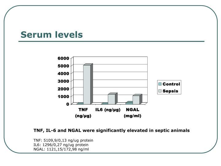 Serum levels