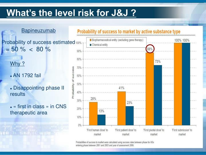 What's the level risk for J&J ?