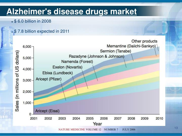 Alzheimer's disease drugs market