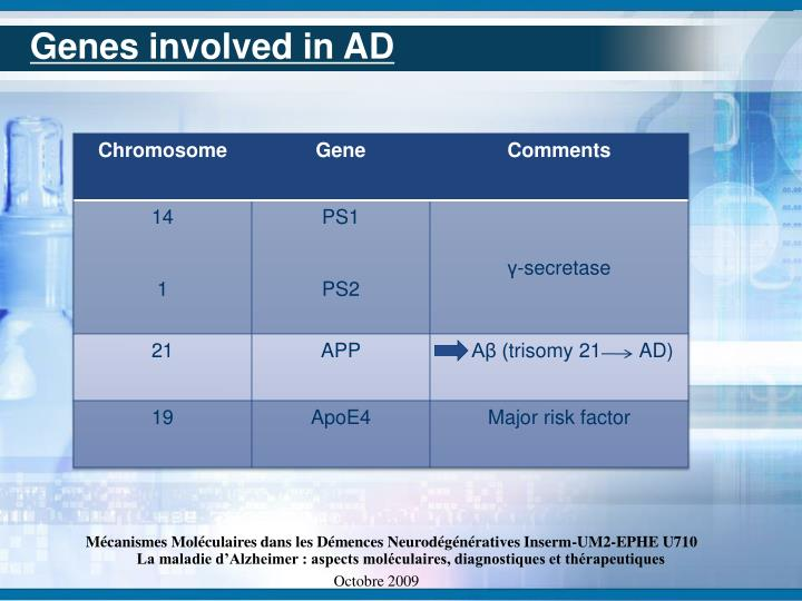 Genes involved in AD