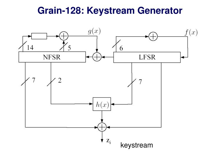 Grain-128: Keystream Generator