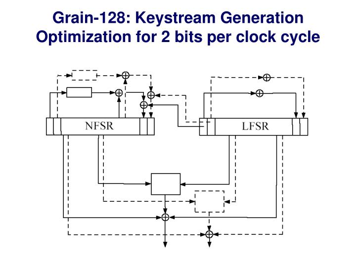 Grain-128: Keystream Generation
