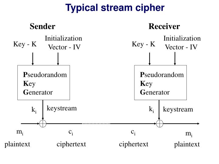 Typical stream cipher