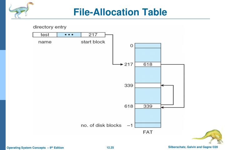 File-Allocation Table