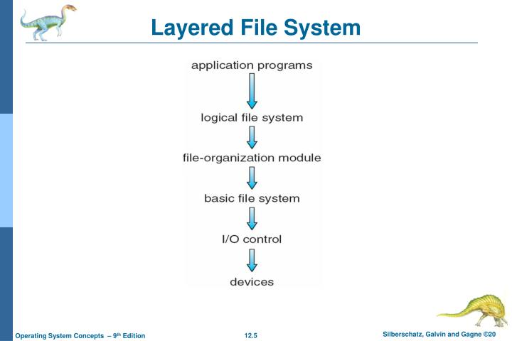 Layered File System