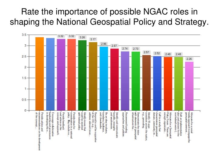 Rate the importance of possible NGAC roles in shaping the National Geospatial Policy and Strategy.