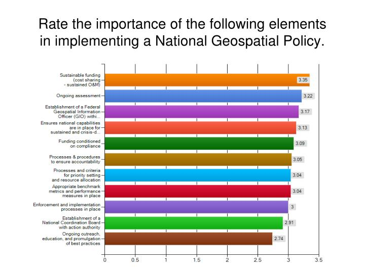 Rate the importance of the following elements in implementing a National Geospatial Policy.