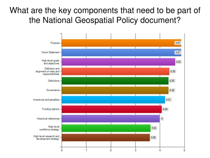 What are the key components that need to be part of the National Geospatial Policy document?