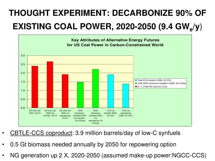 THOUGHT EXPERIMENT: DECARBONIZE 90% OF EXISTING COAL POWER, 2020-2050 (9.4 GW