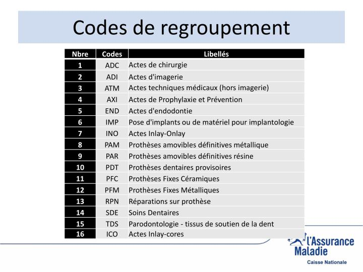 Codes de regroupement