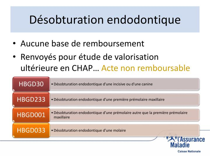 Désobturation endodontique