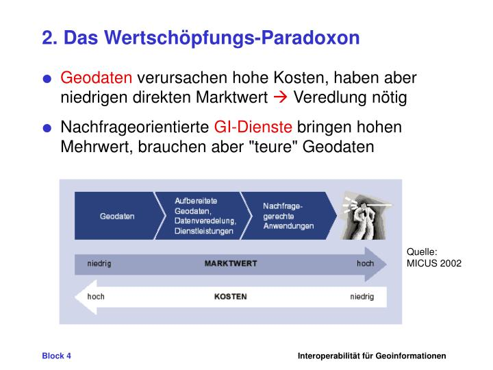 2. Das Wertschöpfungs-Paradoxon