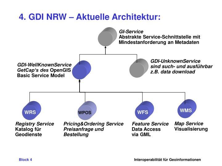 GDI-WellKnownService