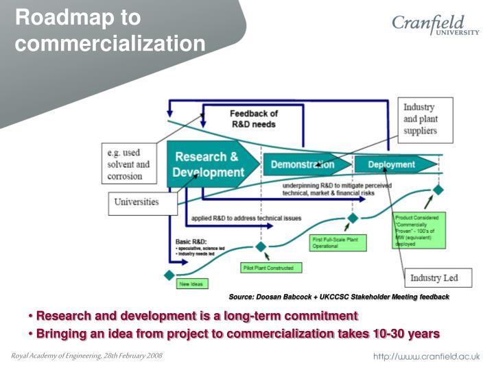 Roadmap to commercialization