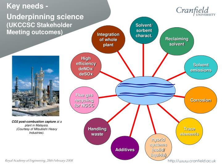 Key needs - Underpinning science