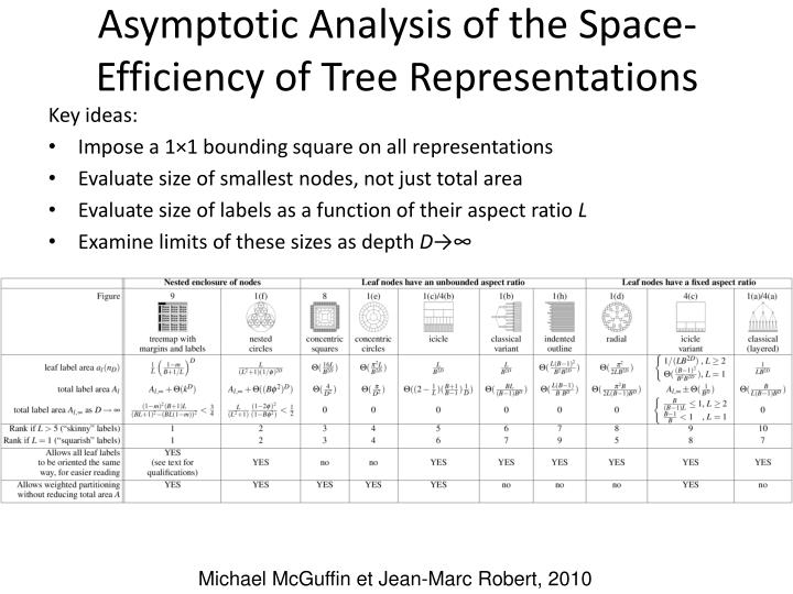 Asymptotic Analysis of the Space-Efficiency of Tree Representations