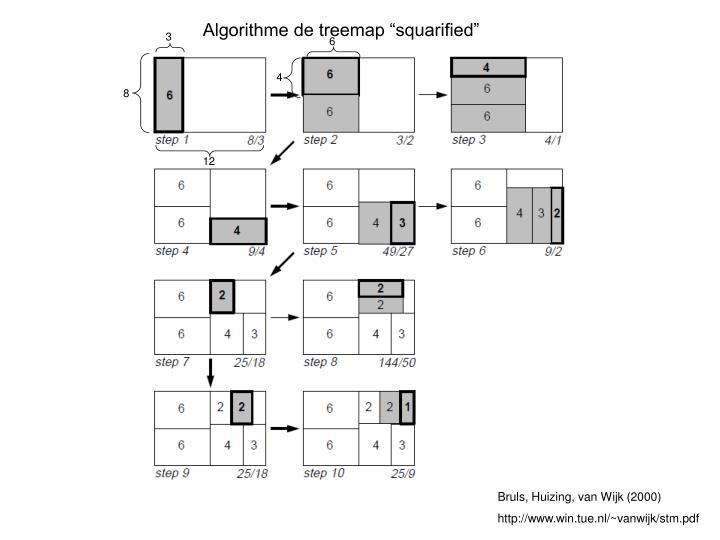 """Algorithme de treemap """"squarified"""""""