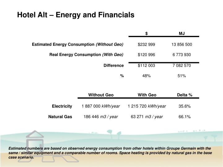 Hotel Alt – Energy and Financials