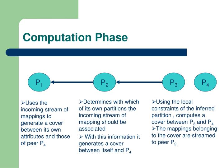 Computation Phase