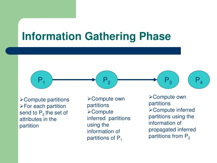 Information Gathering Phase