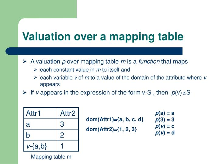 Valuation over a mapping table